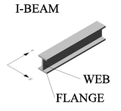 Sandwich Panel is an I-Beam
